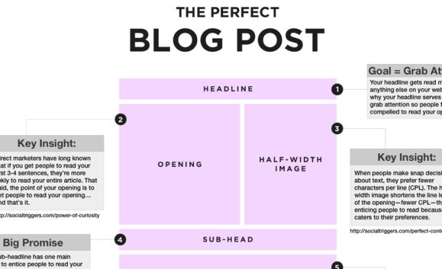 perfectblogpost-thumbnail